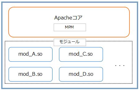 Apacheの構造