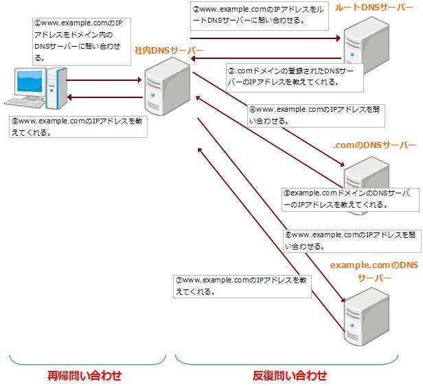 DNSの名前解決方法