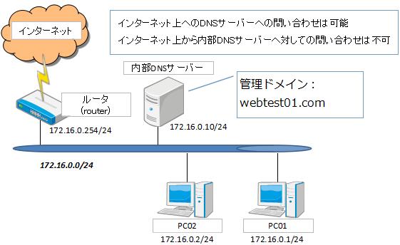 DNSサーバー構築概要図
