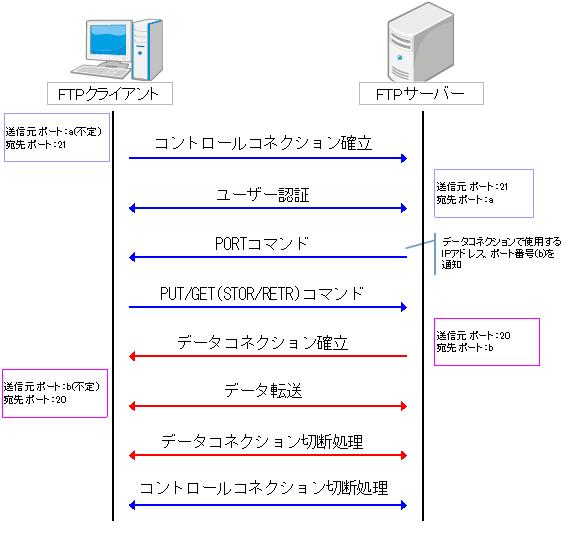 FTPアクティブモード