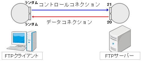 FTPアクティブモード使用ポート