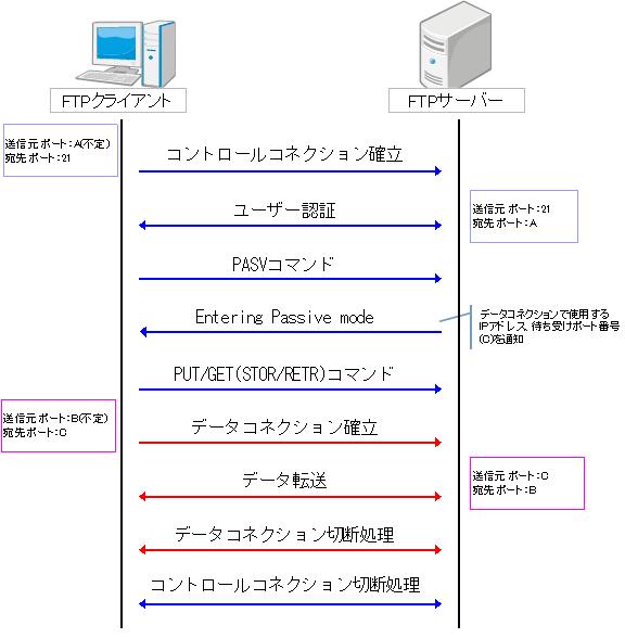 FTPパッシブモード