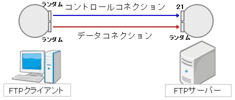 FTPパッシブモード使用ポート